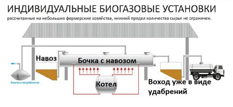 Биогазовая установка такого