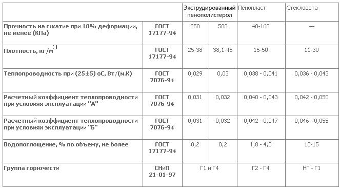 бахромой предел прочности пенополистирола на сжатие Большого Московского цирка