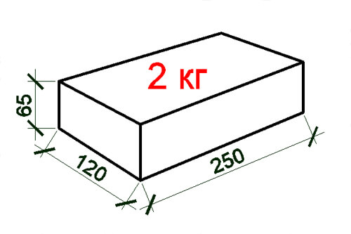 размер белого кирпича ссср